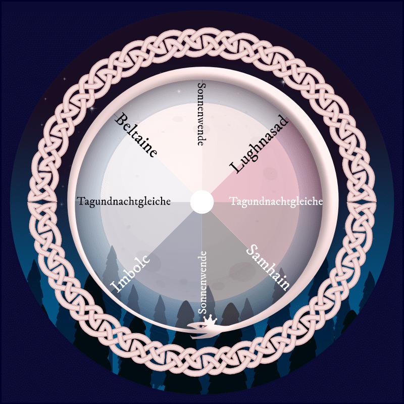 Orakelnächte Jahreskreis